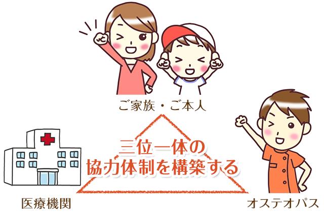 三位一体の協力体制を構築する
